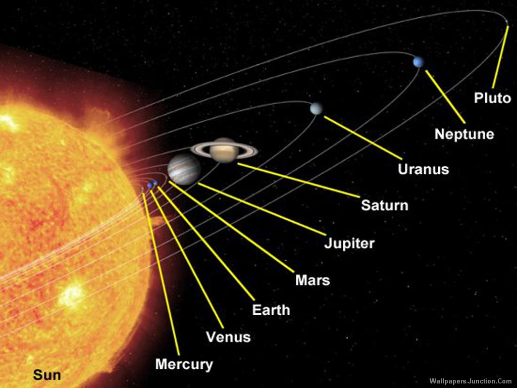 diagram of planets real warn winch wiring m12000 the sun and moon quran reveals