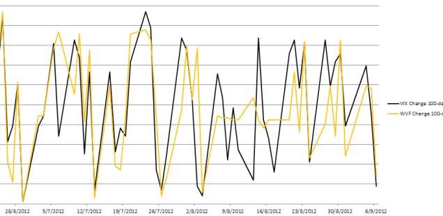 VIX WVF percentile rank graph