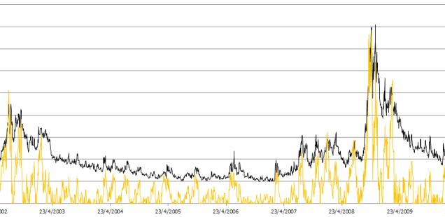 VIX WVF Graph