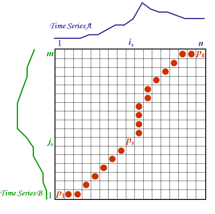 Source: Elena Tsiporkova, Dynamic Time Warping Algorithm for Gene Expression Time Series