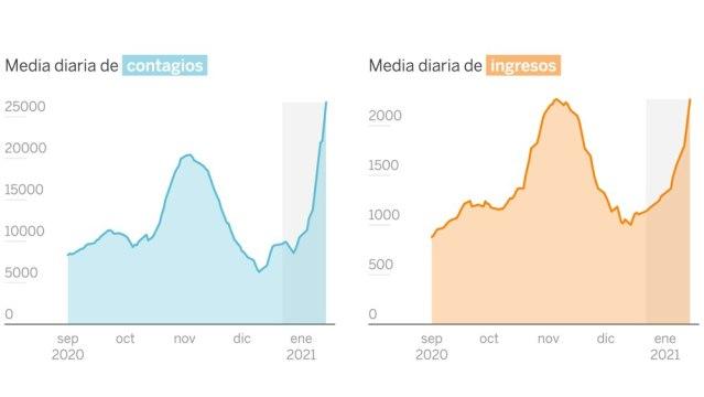 Crisis en España ante tercera ola de Coronavirus