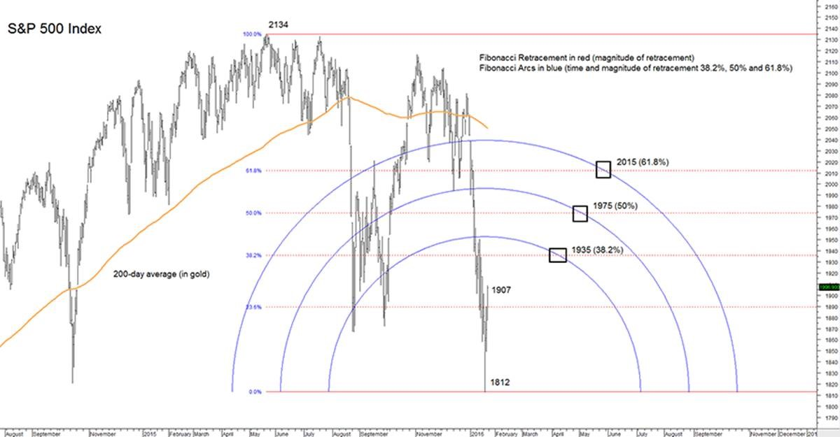 S&P 500: Where From Here? (2016-01-22) « Perspectives