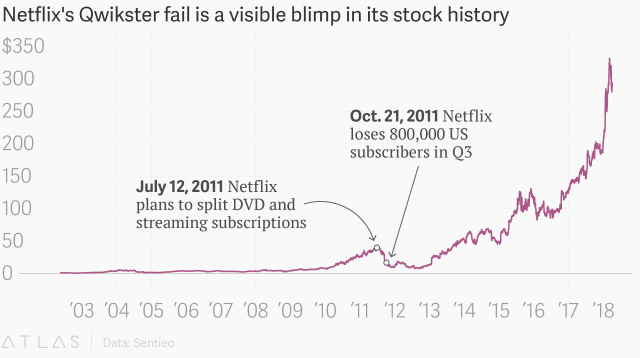 statusquota netflix qwikster stock price fail pricing strategy