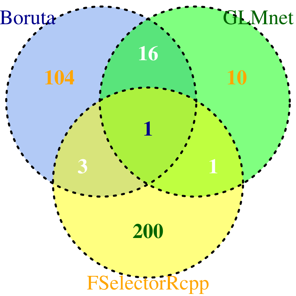 medium resolution of venn diagram comparison of boruta fselectorrcpp and glmnet algorithms
