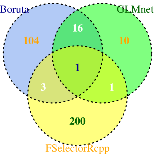 small resolution of venn diagram comparison of boruta fselectorrcpp and glmnet algorithms