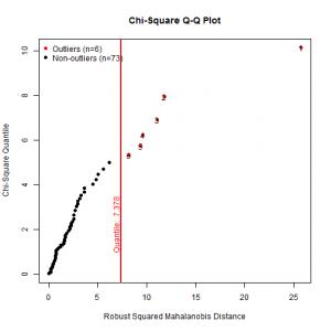 multivariate-q-q-plot