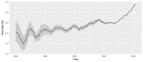 small resolution of a line graph with a shaded confidence region