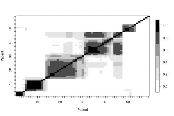 plot of chunk longitudinalStudy-bnp-pairwise