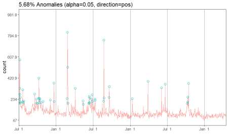 Anomaly Detection 2