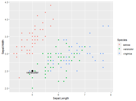Predicting and visualizing user-defined data point with K-Nearest Neighbors