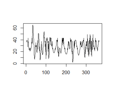 Generate synthetic data using R