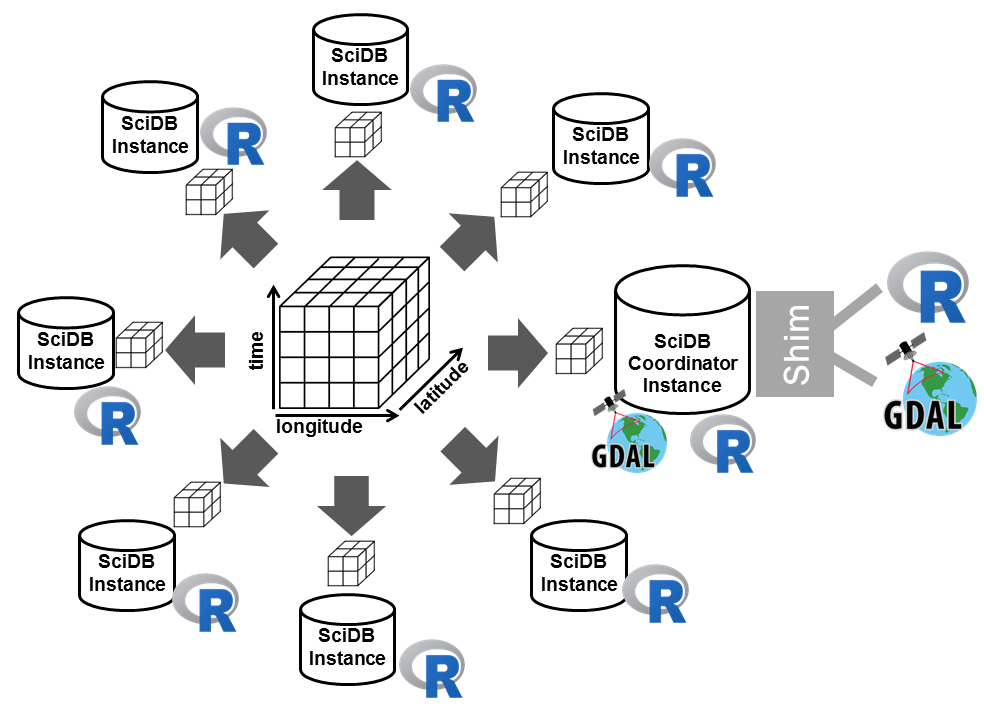 Scalable Earth Observation analytics with R and SciDB