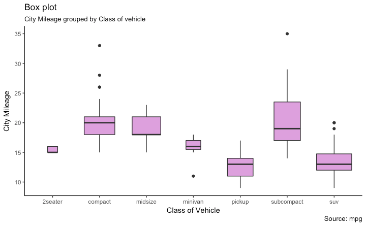 plot diagram fill in westinghouse 12 lead motor wiring top 50 ggplot2 visualizations the master list with full r code cty g geom boxplot aes factor cyl theme axis text x element angle 65 vjust 0 6 labs title box subtitle city mileage