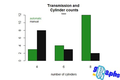 data visualization in r transmission cylinder