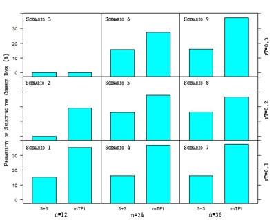 data visualization in r lattice