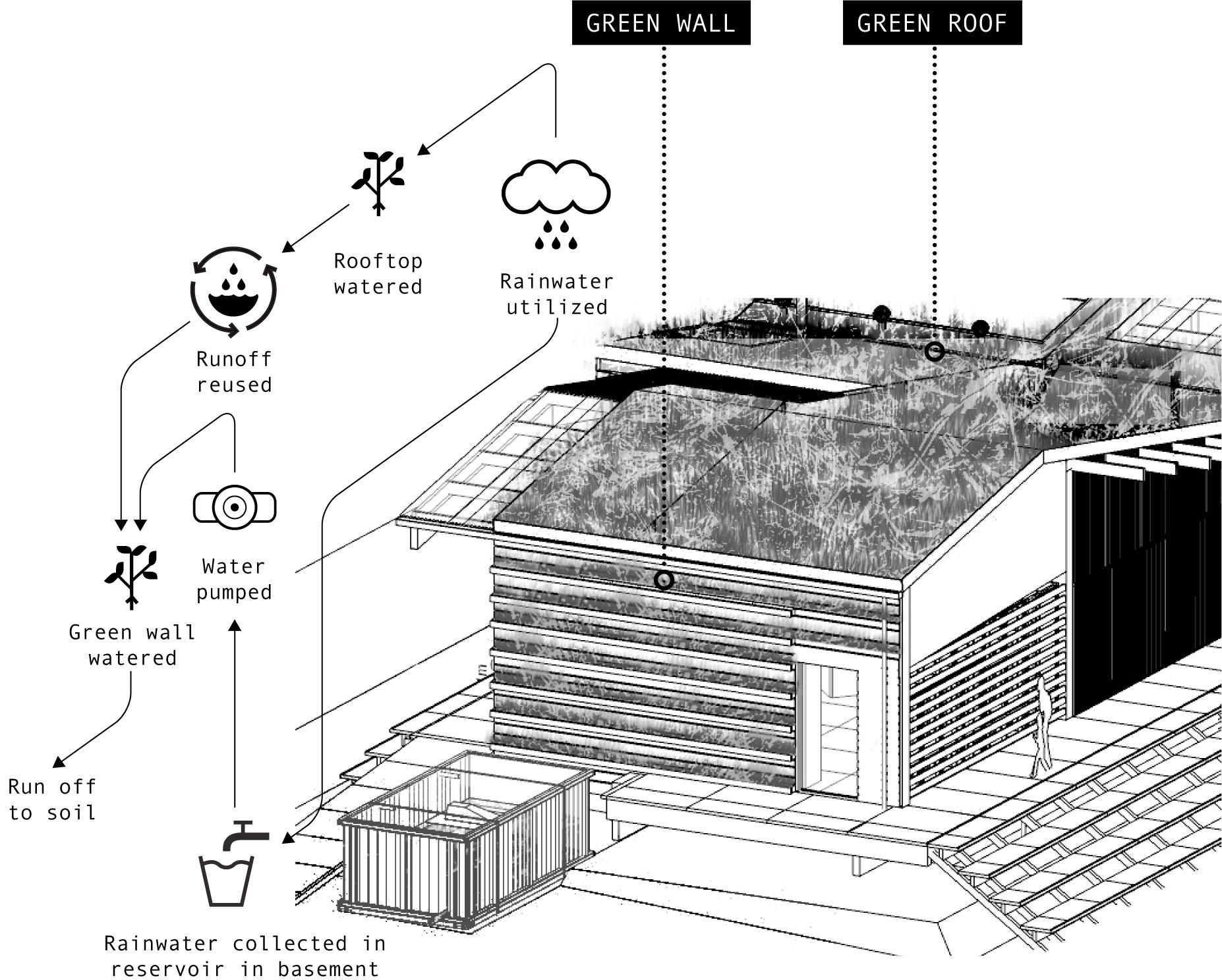 green roof water runoff diagram mercedes r129 wiring diagrams wall and drip irrigation r urban english