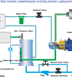 oil compressor diagram wiring diagram centre oil compressor diagram [ 1170 x 922 Pixel ]