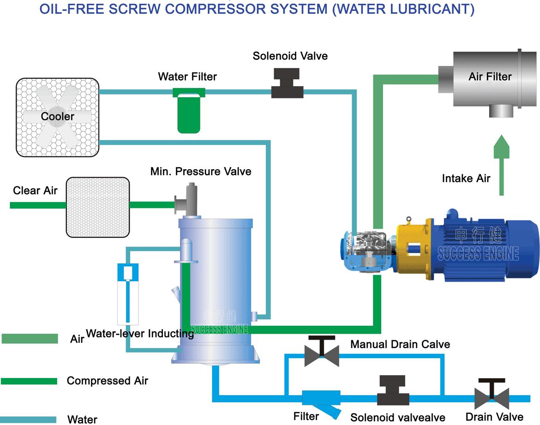 hight resolution of oil compressor diagram wiring diagram centre oil compressor diagram