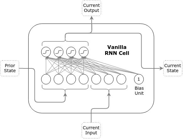 Vanilla RNN Cell