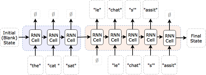 Translation using word-based time step and two RNNs