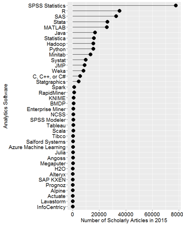 Figure 2a. Number of scholarly articles found in the most recent complete year (2015) for each software package.