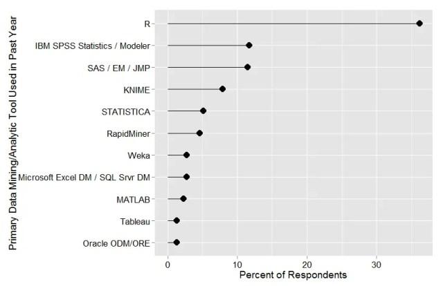 Figure 6a. Analytics tools used.