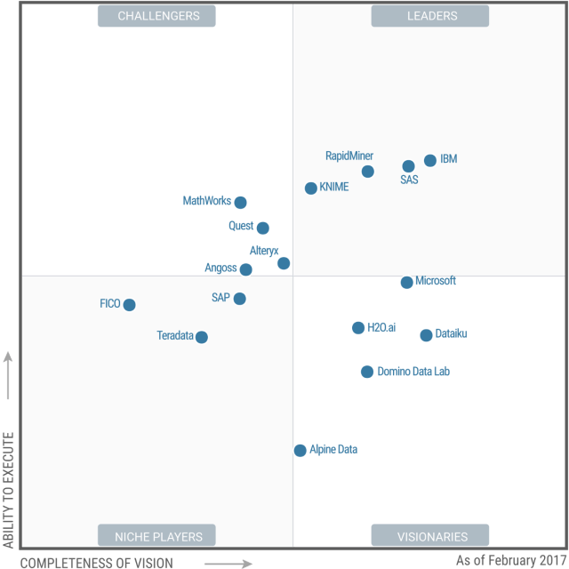 Gartner's 2017 Take on Data Science Software