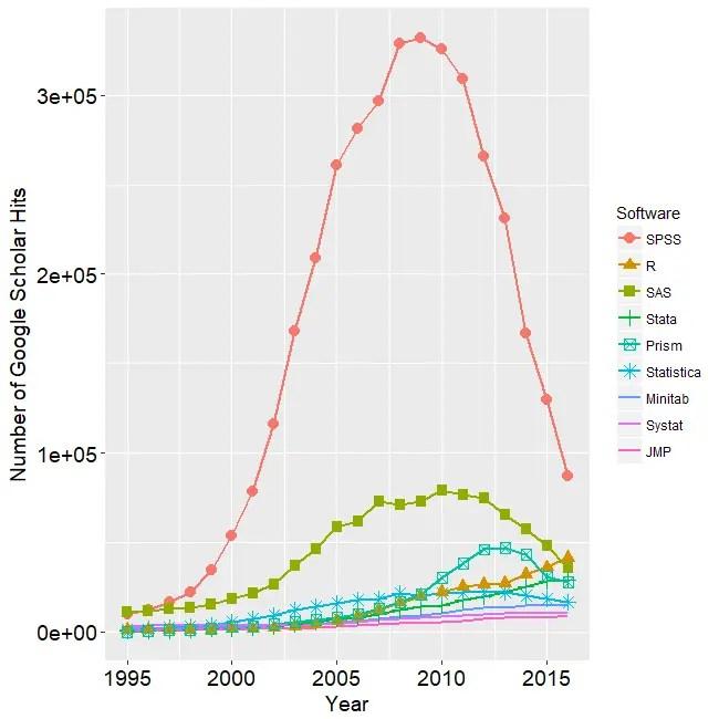 Uso dei software per l'analisi dei dati nella ricerca accademica dal 1995 a 2017