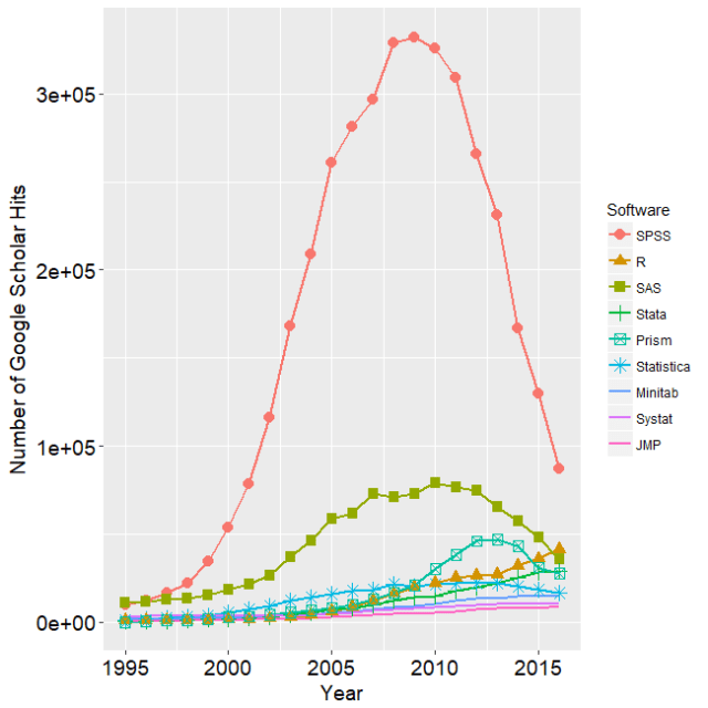 Is Scholarly Use of R Use Beating SPSS Already?