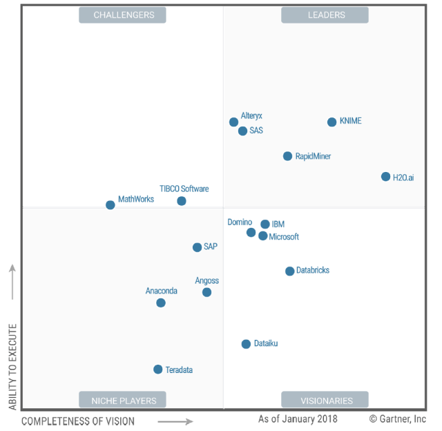 Gartner's 2018 Take on Data Science Tools