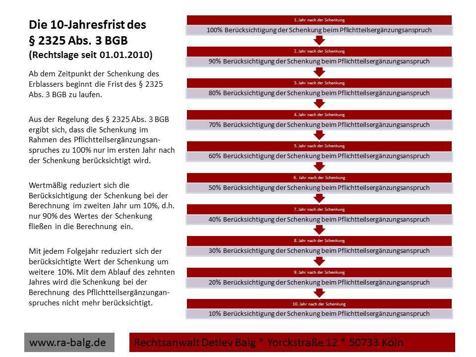 Erbrecht-Pflichtteil-Die 10-Jahresfrist des § 2325 Abs. 3 BGB   Fachanwalt für Erbrecht Detlev Balg * Köln