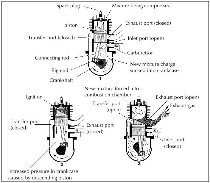 50cc 2 Stroke Engine Diagram 2-Cycle Engine Diagram Wiring