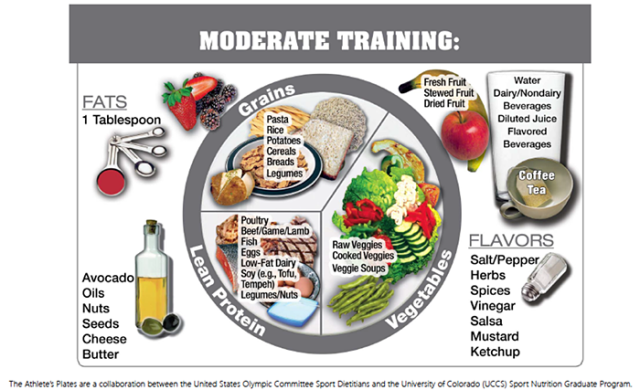 performance plate moderate day-to-day nutrition for athletes