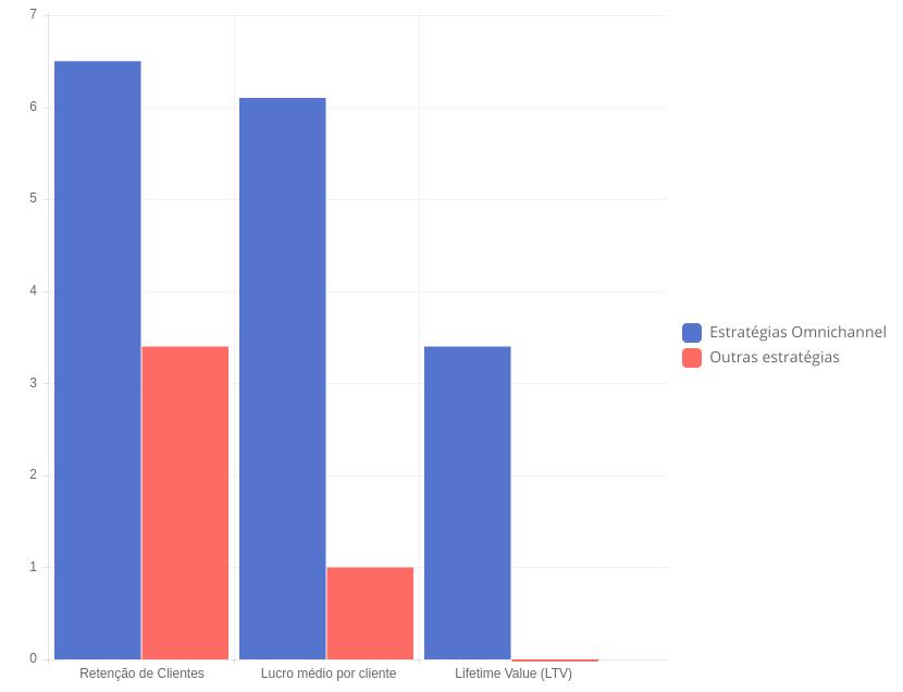 Impacto dos clientes multicanais