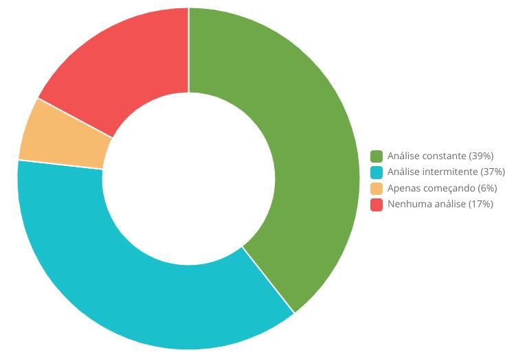 Como as empresas estão utilizando os dados atualmente?