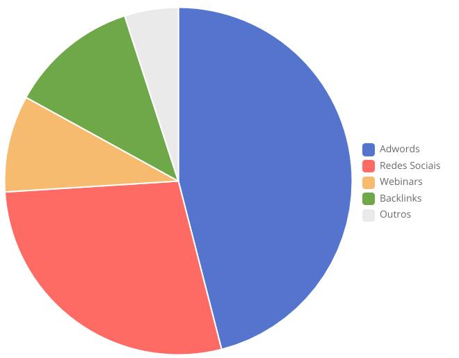 Gráfico percentual de tráfego por mídia