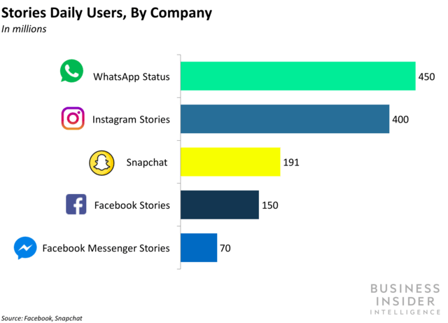 Gráfico apontando o crescimento do  WhatsApp status, usado para implementar propagandas.
