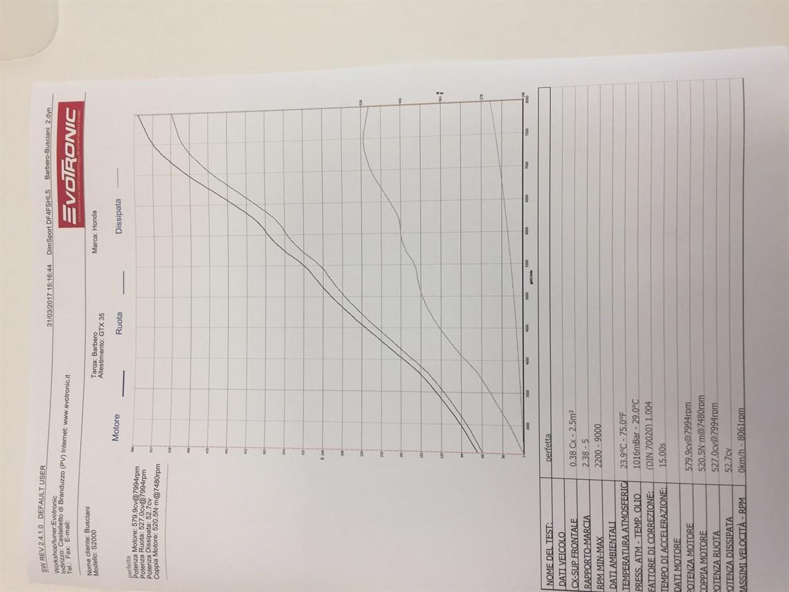 medium resolution of honda s2000 european time attack winner