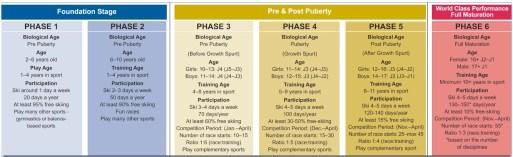 USSA-Devo-phases