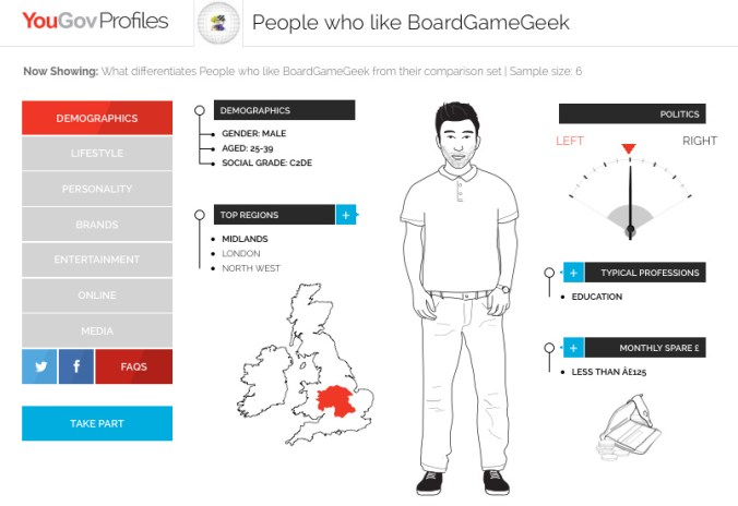 The UK's average BoardGameGeek user, at a glance (based on a sample size of 6 people who identified as people who enjoyed using BGG during YouGov surveys)