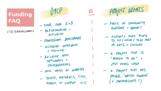 Funding FAQ - DYCP vs Project Grants title image