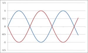 Two sine waves out of phase