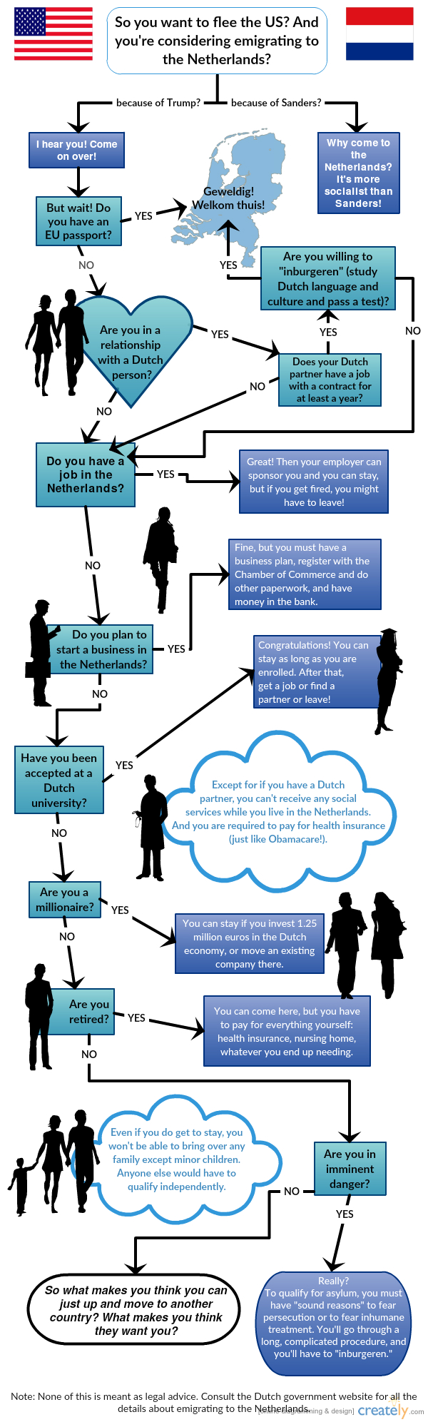 flow chart about how to emigrate to the Netherlands