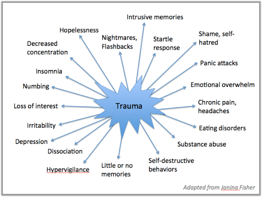 emotional cycle of abuse diagram twist lock plug wiring hubbell flanged inlets trauma survivors have symptoms instead memories by guest @linneabutlermft