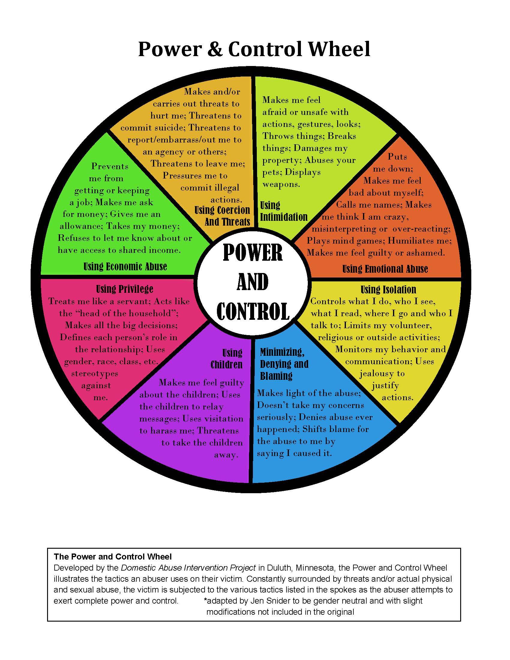 Power And Control Wheel Rachel Jane 4 Change