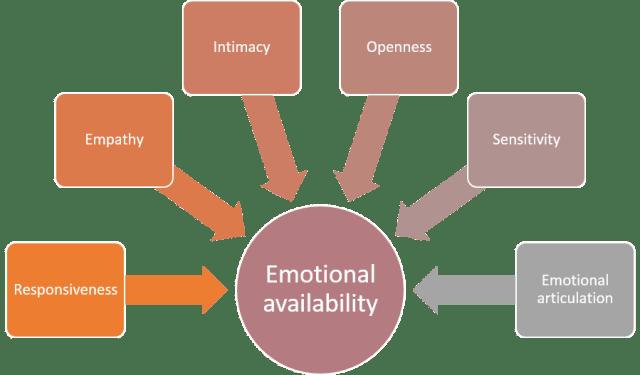 emotional-availability
