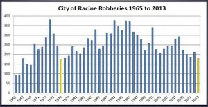 City of Racine Crime Stats 2013