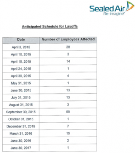 Sealed Air lay off schedule