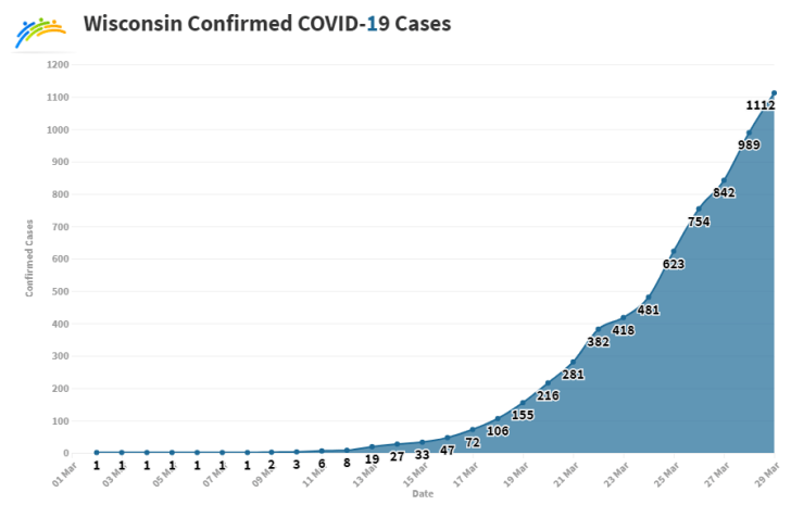 Wisconsin, COVID-19, cases