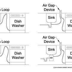 State Diagram For Washing Machine 7 Wire Dishwasher Air Gap Purpose Tyres2c